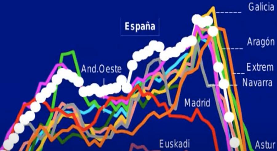 La burbuja inmobiliaria y las consecuencias de su estallido (Ricardo Vergés)