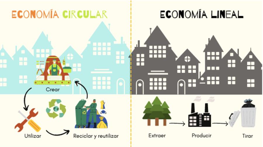 Dibujo de ingeniería Economía circular Vs. Economía lineal